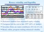 korea volatility and liquidity