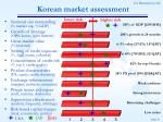 korean market assessment