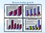 korean market growth
