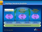 verisign services portfolio