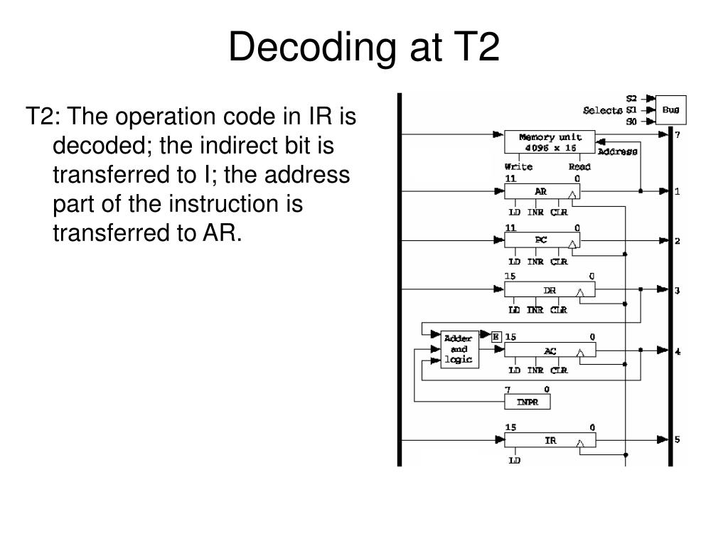Decoding at T2