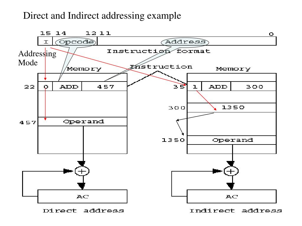 Direct and Indirect addressing example