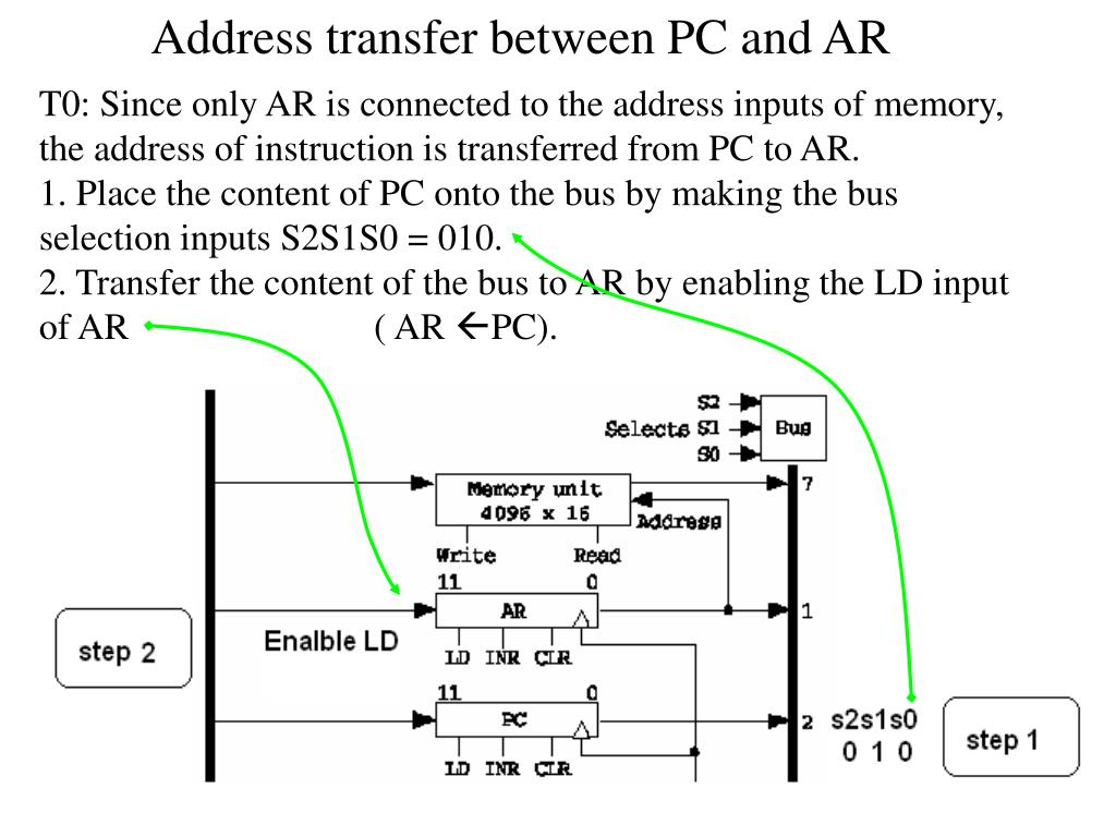 Address transfer between PC and AR