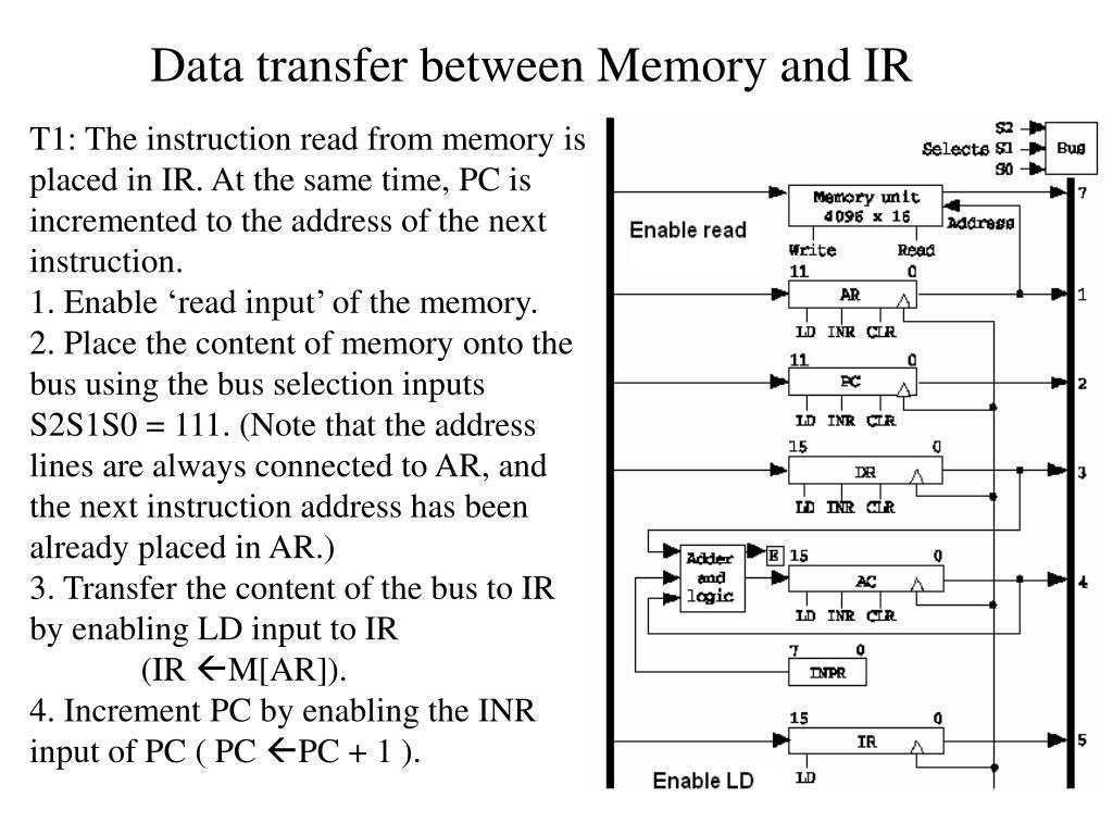Data transfer between Memory and IR