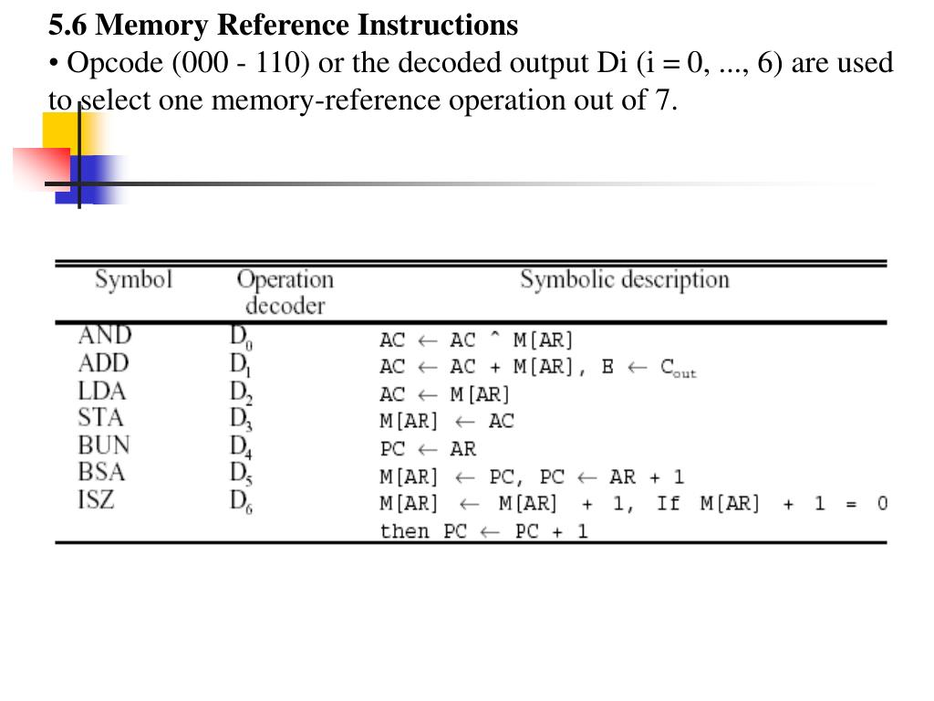 5.6 Memory Reference Instructions