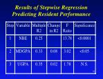 results of stepwise regression predicting resident performance