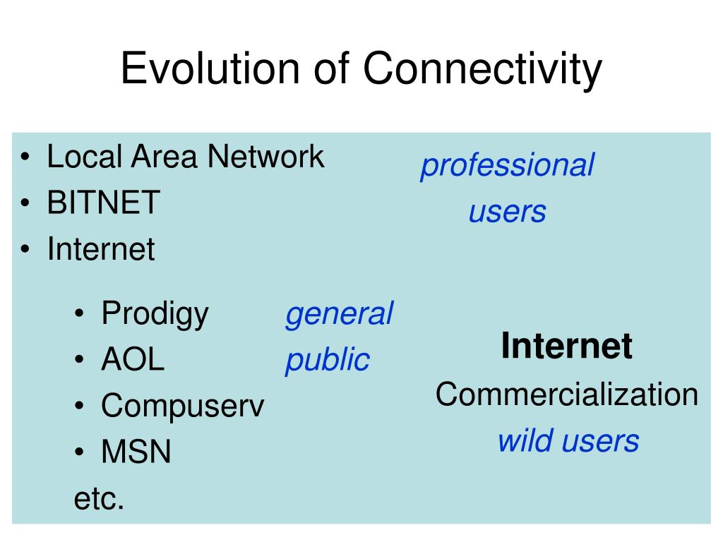 Evolution of Connectivity