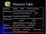 resource table