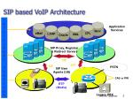sip based voip architecture
