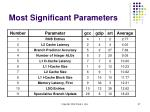 most significant parameters