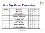 most significant parameters72