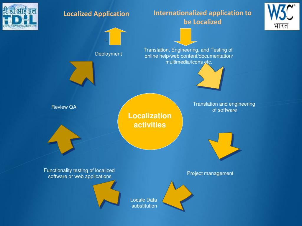 Internationalized application to be Localized