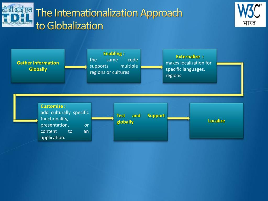 The Internationalization Approach