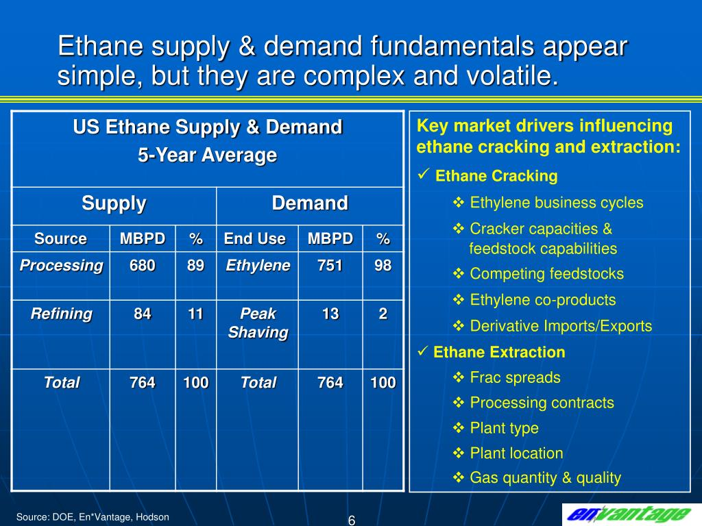 Ethane supply & demand fundamentals appear simple, but they are complex and volatile.