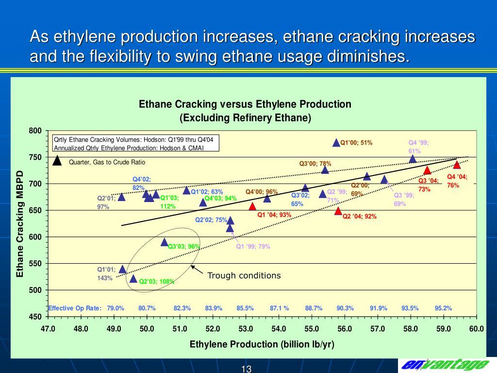 As ethylene production increases, ethane cracking increases and the flexibility to swing ethane usage diminishes.