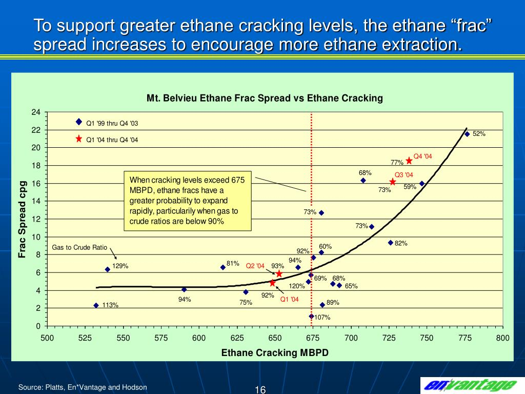 """To support greater ethane cracking levels, the ethane """"frac"""" spread increases to encourage more ethane extraction."""