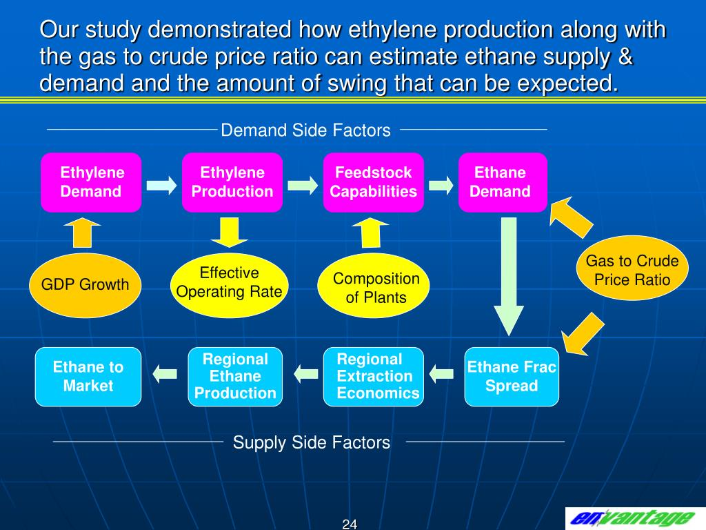 Our study demonstrated how ethylene production along with the gas to crude price ratio can estimate ethane supply & demand and the amount of swing that can be expected.