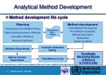 analytical method development11