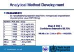analytical method development21