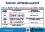 analytical method development31