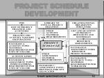project schedule development