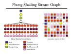 phong shading stream graph