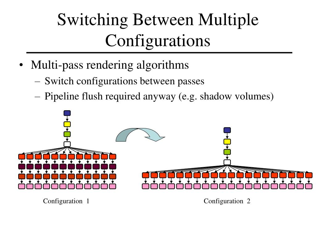 Switching Between Multiple Configurations