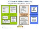 financial gateway overview12