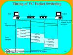 timing of vc packet switching