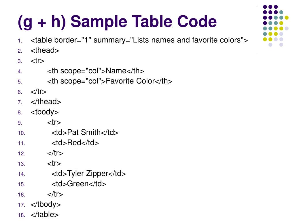 (g + h) Sample Table Code