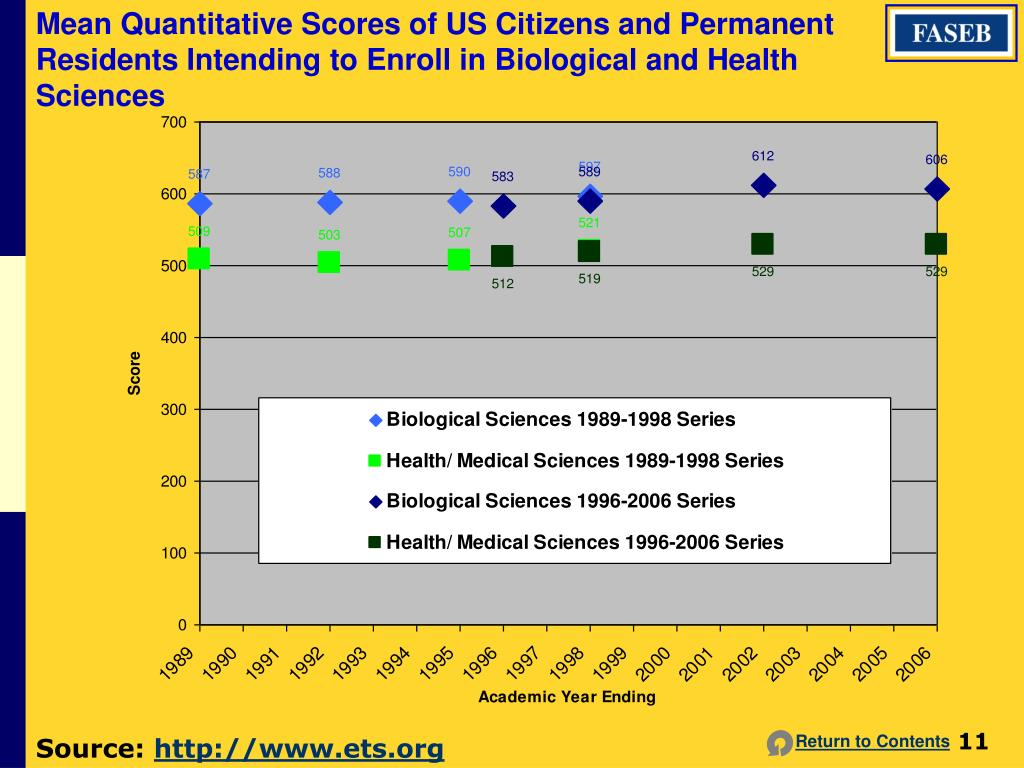 Mean Quantitative Scores of US Citizens and Permanent Residents Intending to Enroll in Biological and Health Sciences