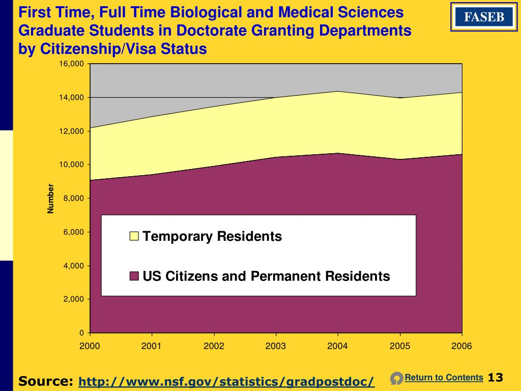 First Time, Full Time Biological and Medical Sciences Graduate Students in Doctorate Granting Departments by Citizenship/Visa Status