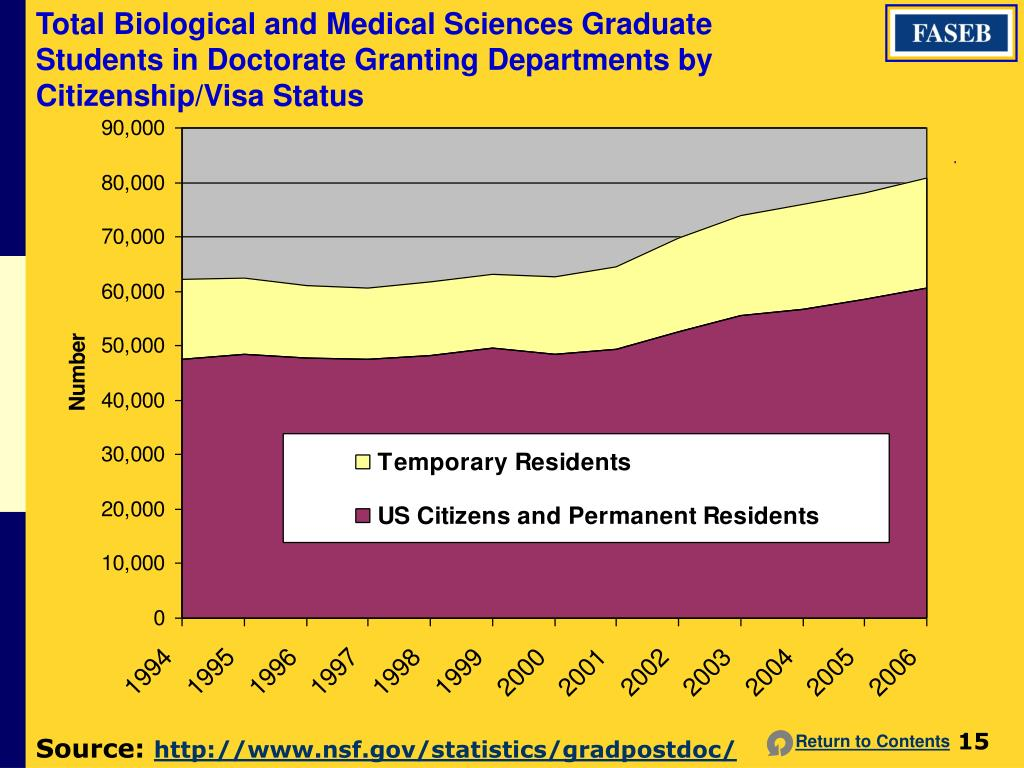 Total Biological and Medical Sciences Graduate Students in Doctorate Granting Departments by Citizenship/Visa Status