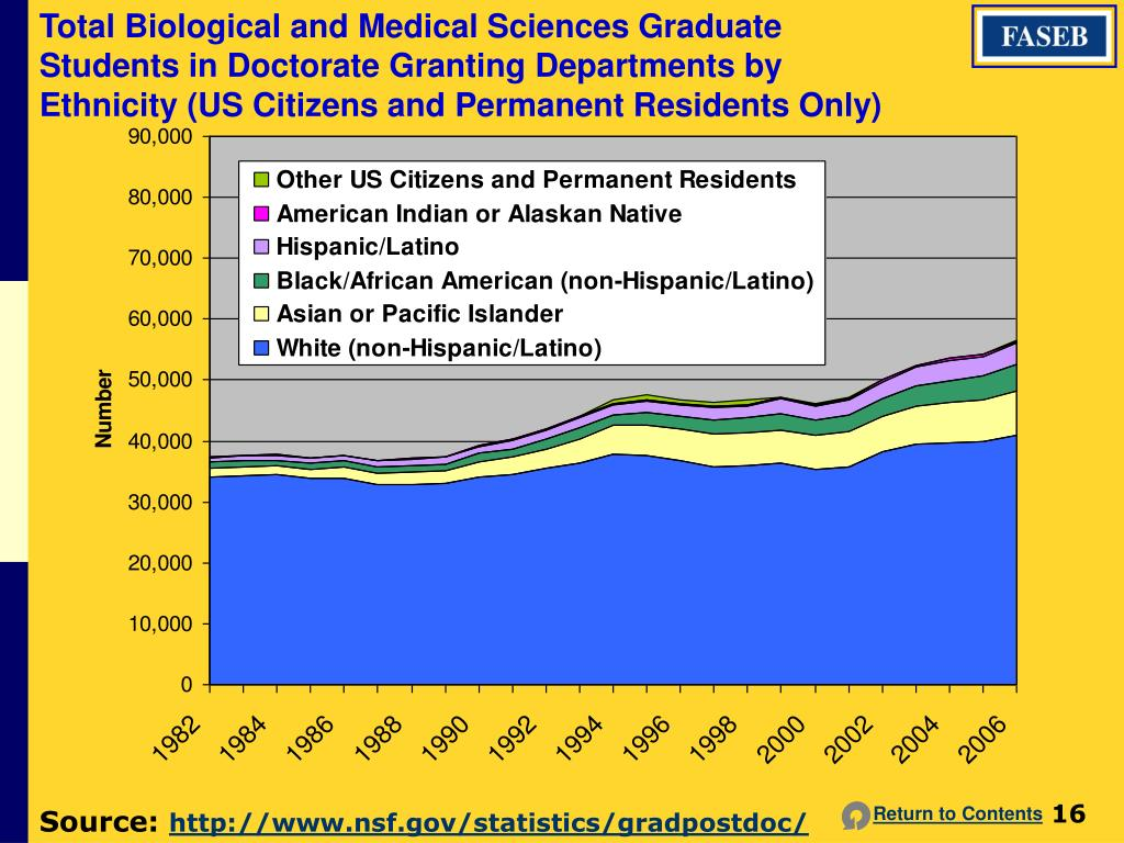 Total Biological and Medical Sciences Graduate Students in Doctorate Granting Departments by Ethnicity (US Citizens and Permanent Residents Only)
