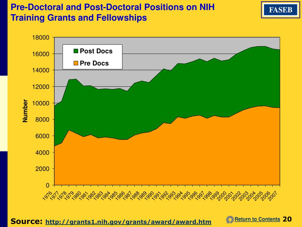 Pre-Doctoral and Post-Doctoral Positions on NIH Training Grants and Fellowships