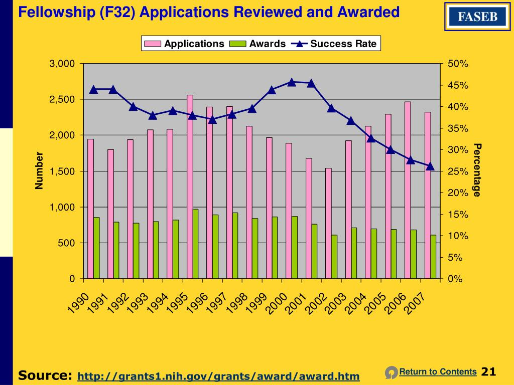 Fellowship (F32) Applications Reviewed and Awarded