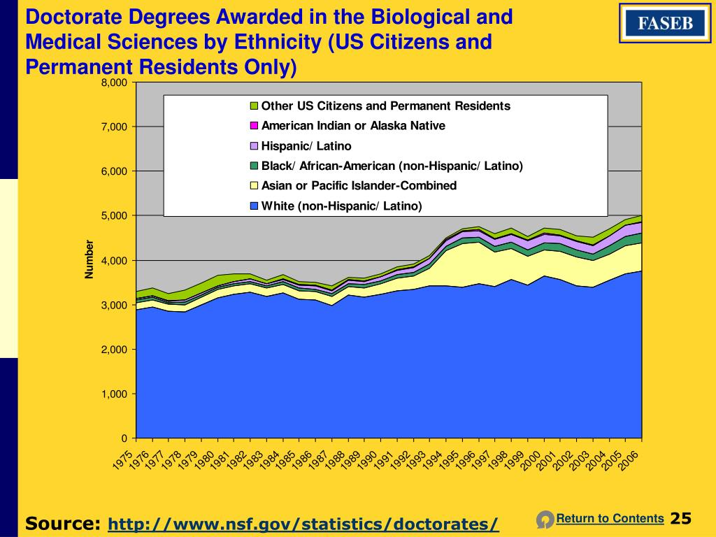 Doctorate Degrees Awarded in the Biological and Medical Sciences by Ethnicity (US Citizens and Permanent Residents Only)