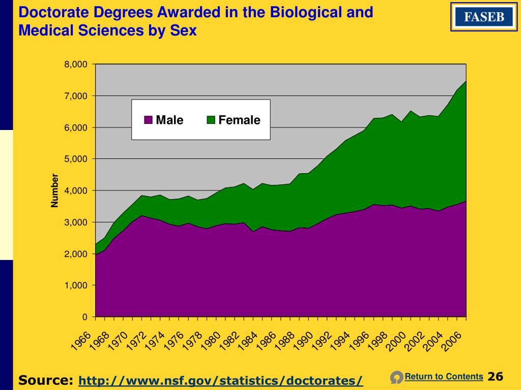 Doctorate Degrees Awarded in the Biological and Medical Sciences by Sex