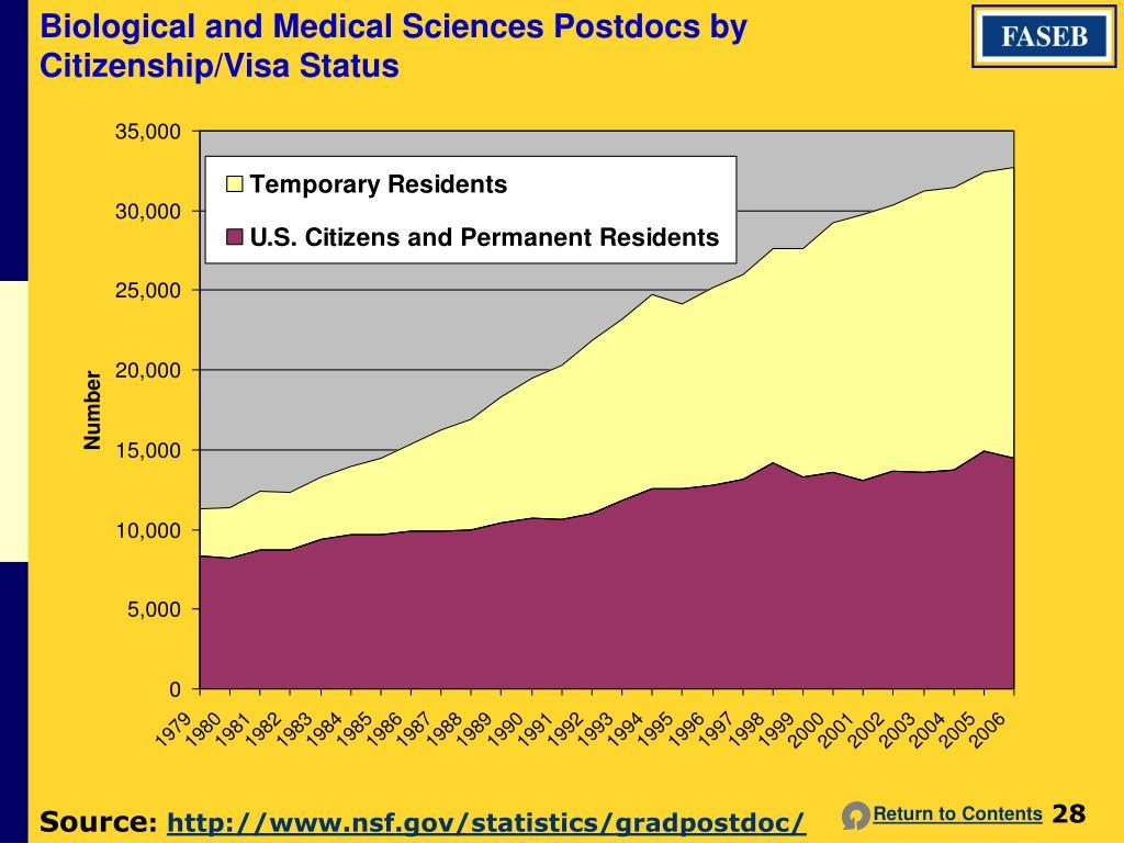 Biological and Medical Sciences Postdocs by Citizenship/Visa Status