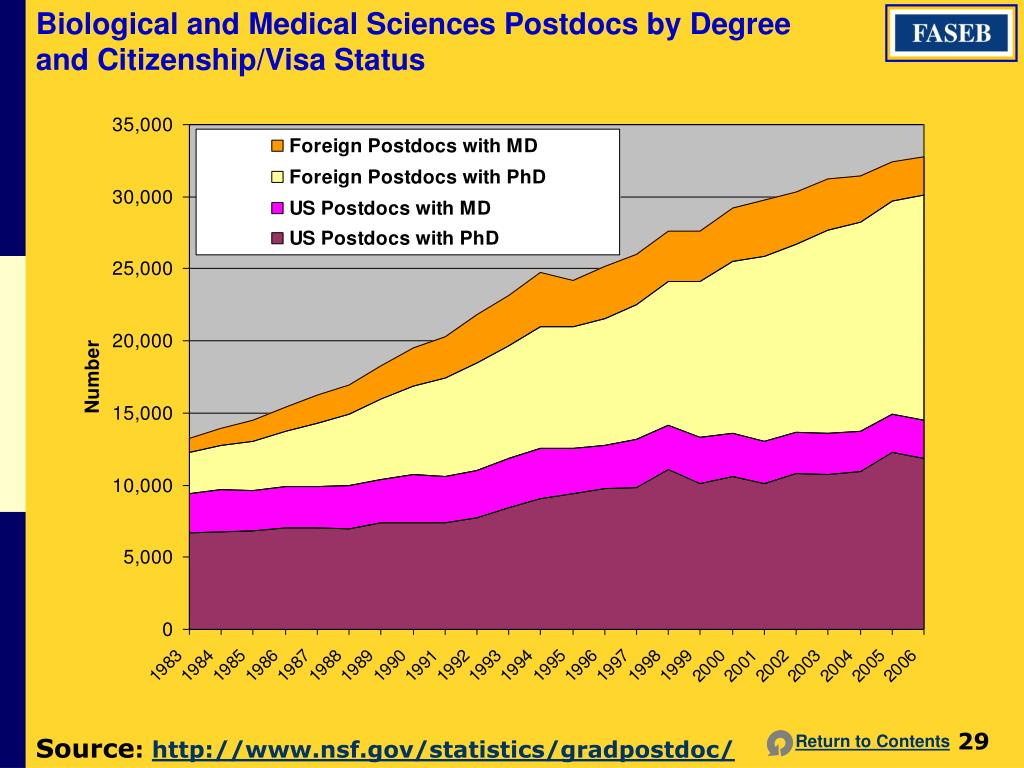Biological and Medical Sciences Postdocs by Degree and Citizenship/Visa Status