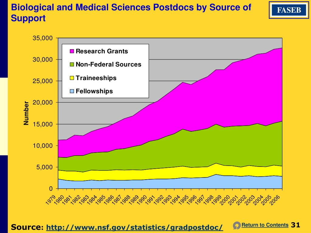 Biological and Medical Sciences Postdocs by Source of Support