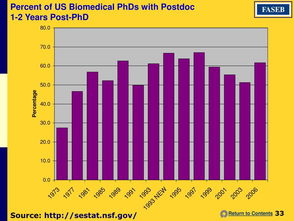 Percent of US Biomedical PhDs with Postdoc 1-2 Years Post-PhD