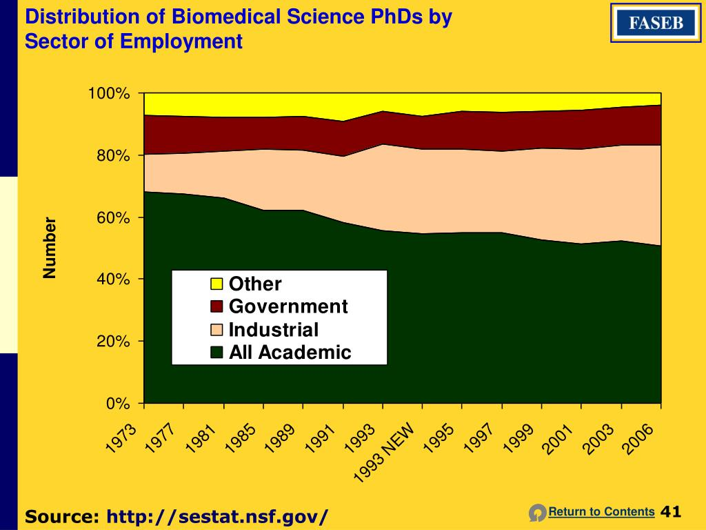 Distribution of Biomedical Science PhDs by
