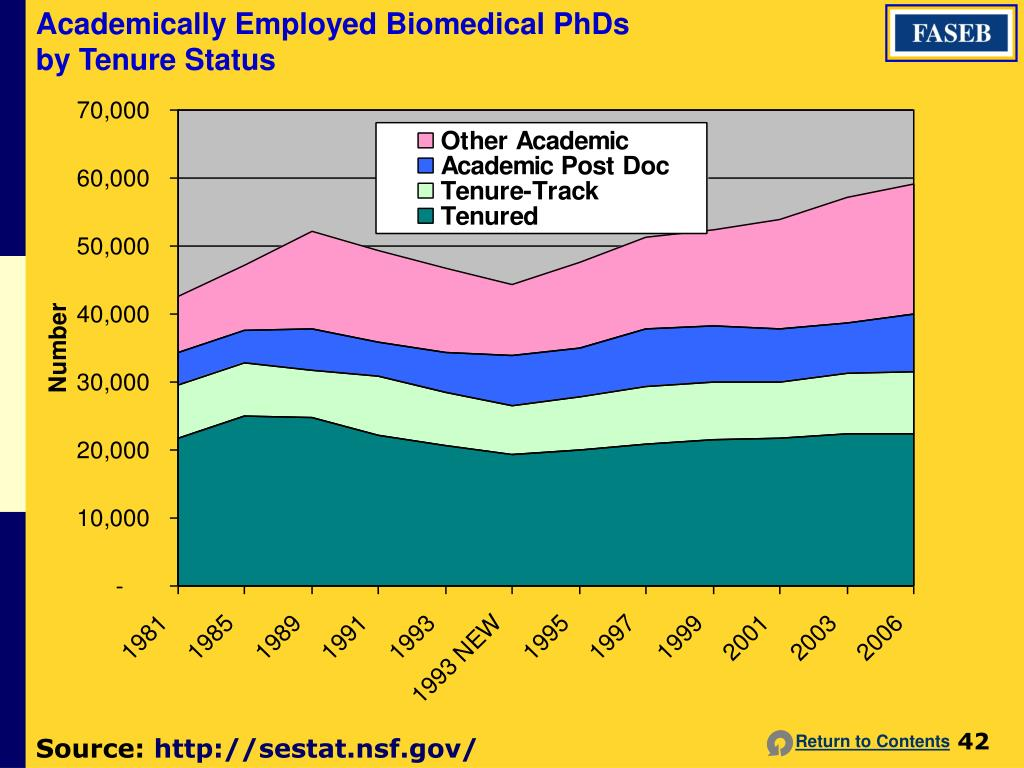Academically Employed Biomedical PhDs by Tenure Status
