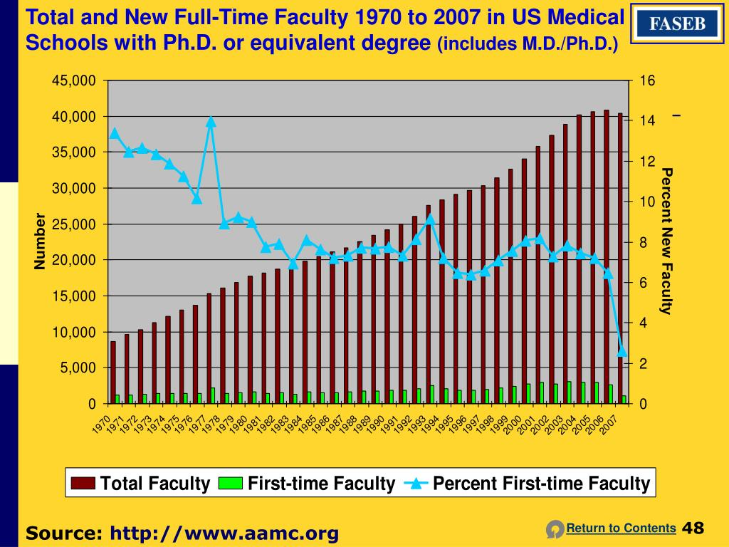 Total and New Full-Time Faculty 1970 to 2007 in US Medical Schools with Ph.D. or equivalent degree