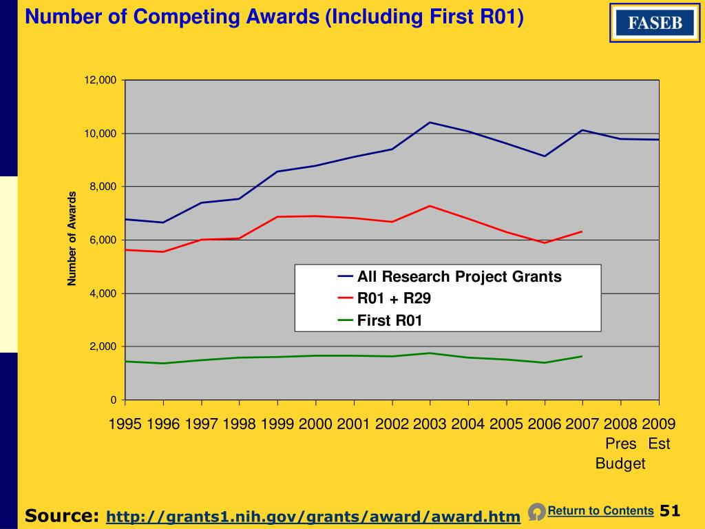Number of Competing Awards (Including First R01)