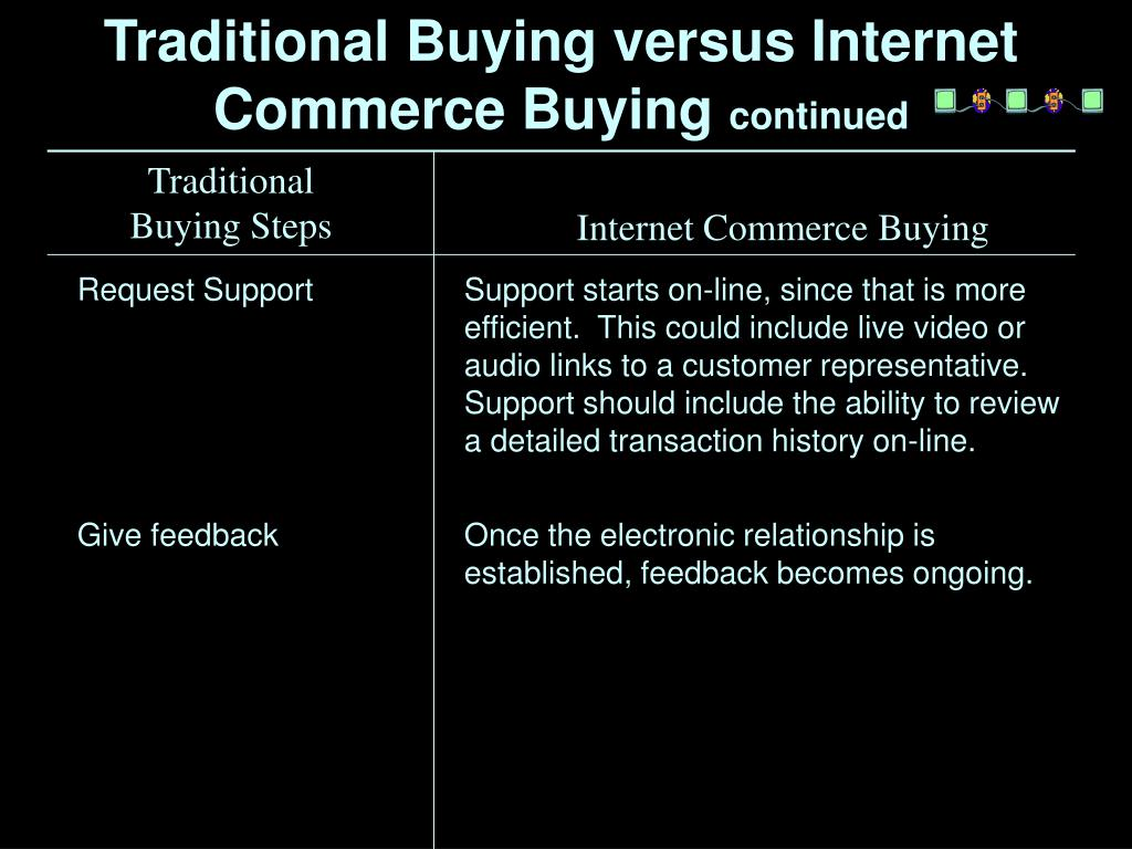 Traditional Buying versus Internet Commerce Buying