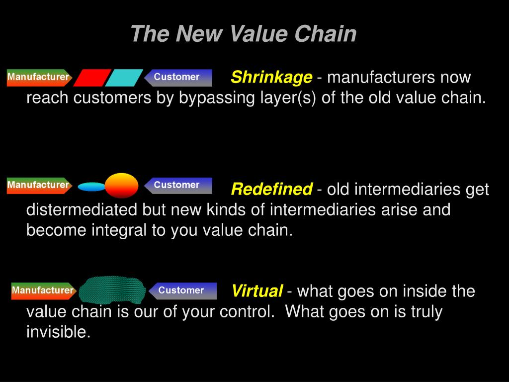 The New Value Chain