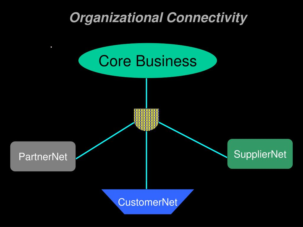 Organizational Connectivity