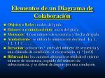 elementos de un diagrama de colaboraci n